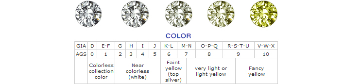 Diamond Color Ratings - The Best Diamond 2017